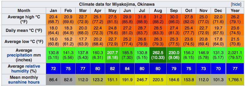 clima Miyakojima